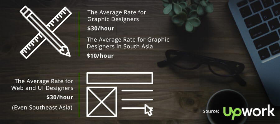 UpWork, freelance graphic design rates
