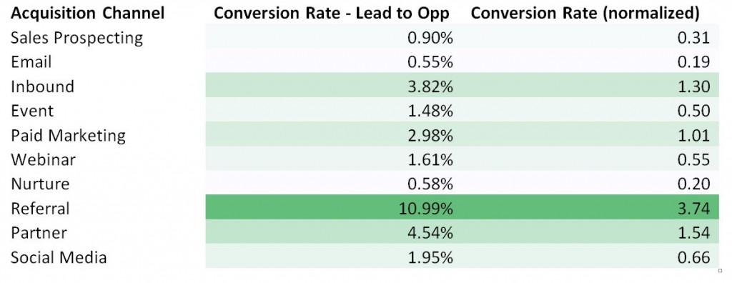 average conversion rate, Acquisition