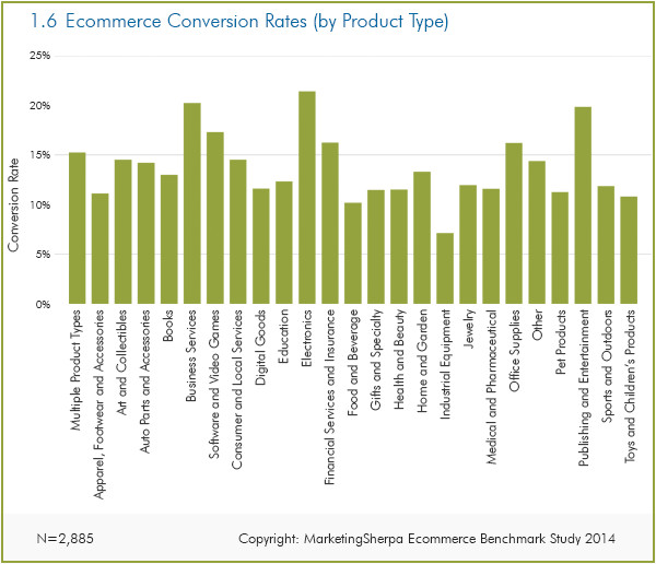 ecommerce, average conversion rate