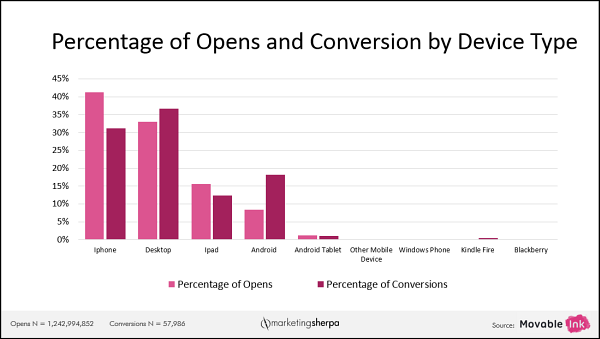 Percentage, average conversion rate