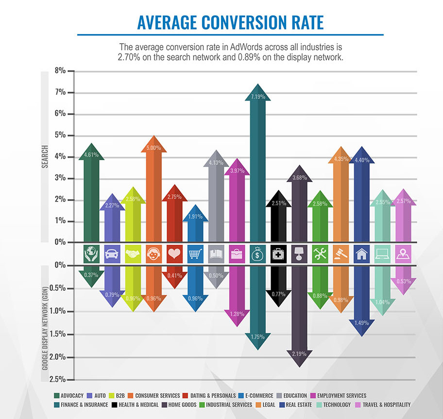 average conversion rate